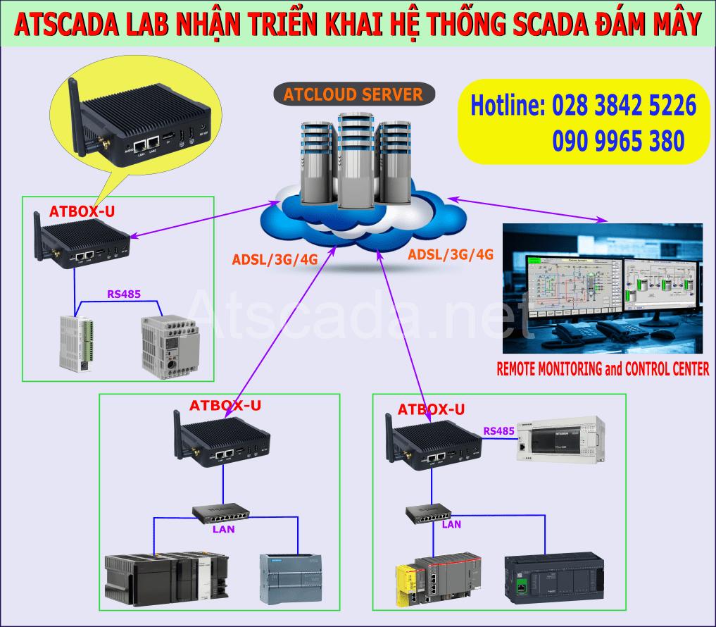 ATSCADA LAB triển khai hệ thống SCADA đám mây