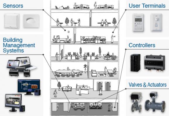 mô hình hệ thống quản lí tòa nhà bms