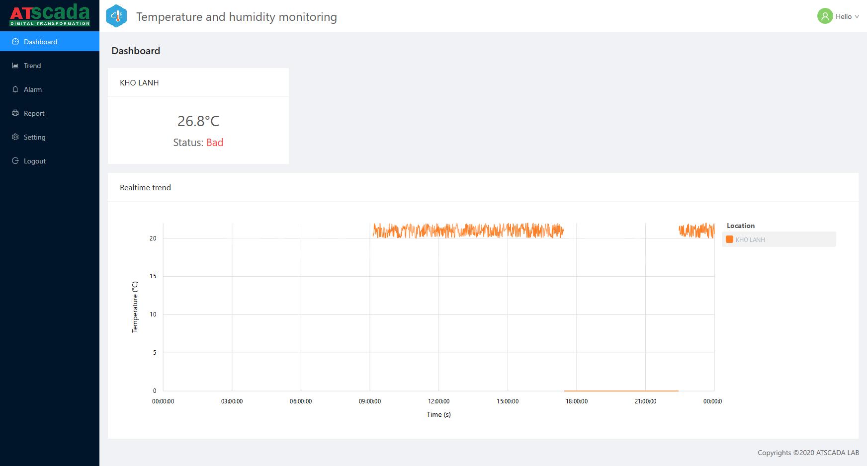phần mềm giám sát cảnh báo nhiệt độ kho lạnh - giao diện hiển thị dashboard