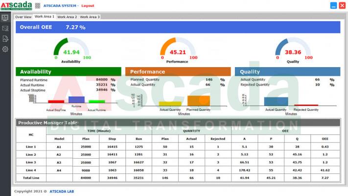 Mô hình Lean - Giao diện phần mềm